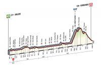 La 18ème étape du Giro 2015