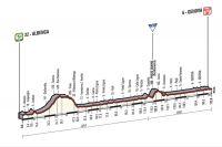 La 2ème étape du Giro 2015