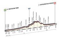 La 6ème étape du Giro 2015