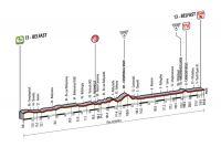 La 2ème étape du Giro