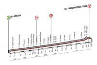 La 10ème étape du Giro