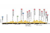 Le parcours de la 2ème étape du Tour de France 2014