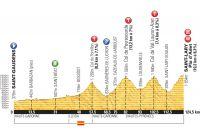 Le parcours de la 17ème étape du Tour de France 2014