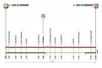 La 1ère étape de Tirreno-Adriatico 2015
