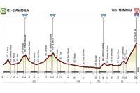 La 5ème étape de Tirreno-Adriatico