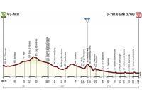 La 6ème étape de Tirreno-Adriatico 2015