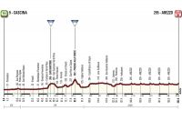 La 3ème étape de Tirreno-Adriatico
