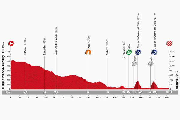 Le profil de la 8ème étape de la Vuelta
