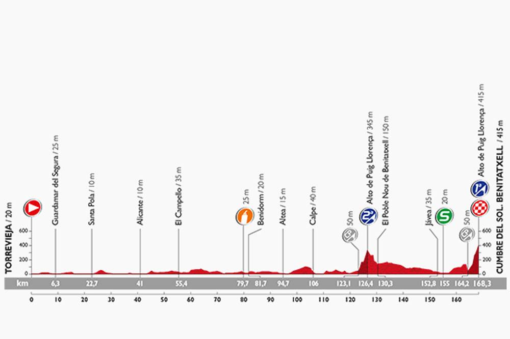 Le profil de la 9ème étape de la Vuelta