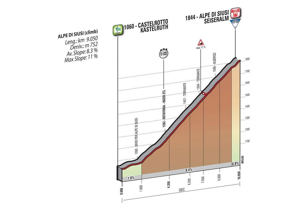 La 15ème étape du Giro 2016