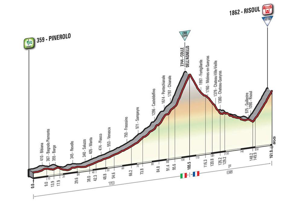 La 19ème étape du Giro 2016