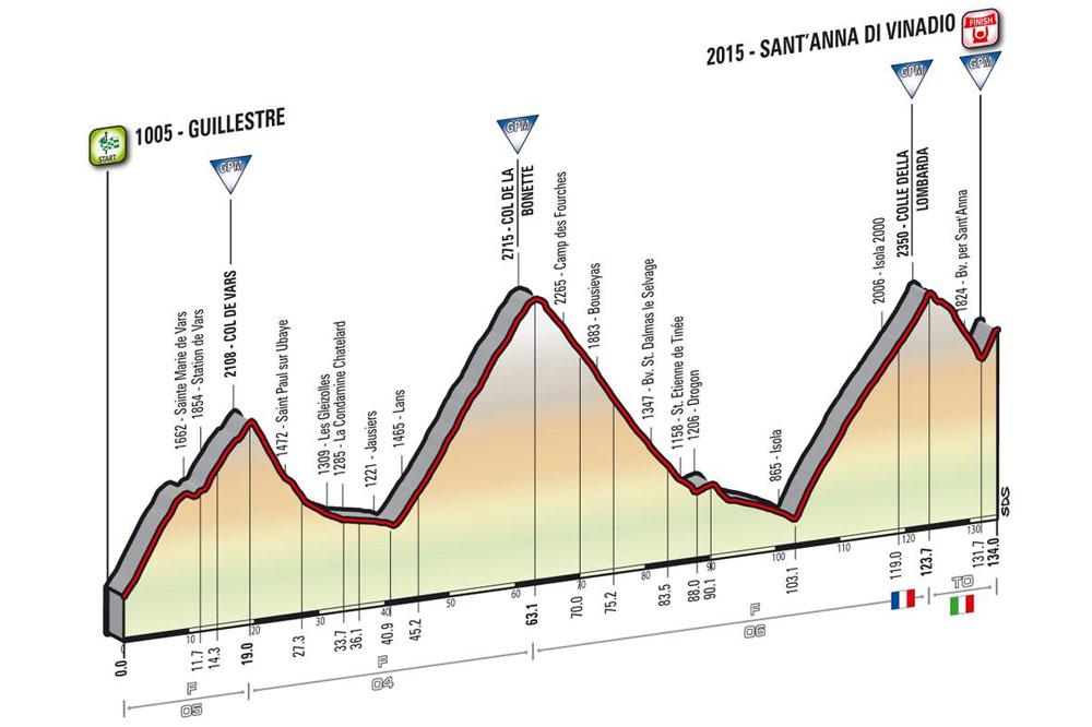 La 20ème étape du Giro 2016