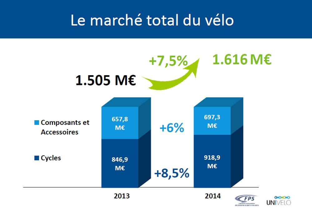 Les chiffres du marché du cycle 2014, actualité vélo cyclosport