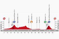 Le profil de la 10ème étape de la Vuelta
