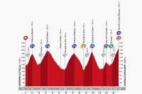 Le profil de la 11ème étape de la Vuelta