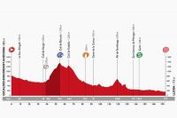 Le profil de la 12ème étape de la Vuelta