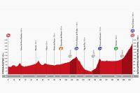 Le profil de la 14ème étape de la Vuelta