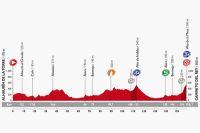 Le profil de la 2ème étape de la Vuelta