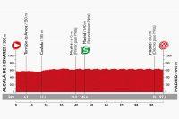 Le profil de la 21ème étape de la Vuelta