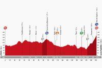 Le profil de la 7ème étape de la Vuelta