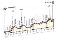 La 10ème étape du Giro 2016