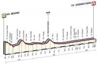 La 17ème étape du Giro 2016