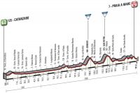 La 4ème étape du Giro 2016