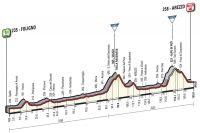 La 8ème étape du Giro 2016