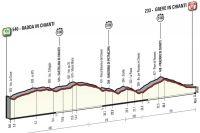 La 9ème étape du Giro 2016