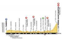 Le profil de la 10ème étape du Tour de France 2015