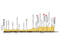 Le profil de la 13ème étape du Tour de France 2015