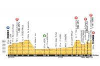 Le profil de la 14ème étape du Tour de France 2015