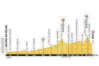 Le profil de la 16ème étape du Tour de France 2015