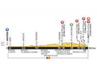Le profil de la 3ème étape du Tour de France 2015