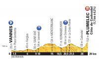 Le profil de la 9ème étape du Tour de France 2015