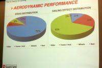 75 % de l'effet de trainée, donc la résistance à l'air, vient du coureur. L'effet vent, 65 %, vient de l'ensemble roue-pneu. Pour une meilleure aérodynamique, la roue et ce qui l'environne doivent être parfaitement optimisés