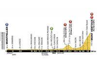 Le profil de la 12ème étape du Tour de France 2016