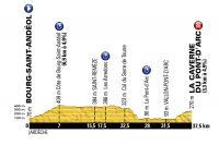 Le profil de la 13ème étape du Tour de France 2016