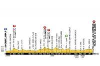 Le profil de la 14ème étape du Tour de France 2016