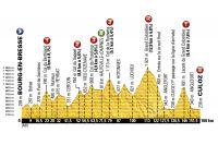 Le profil de la 15ème étape du Tour de France 2016
