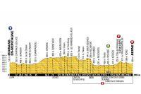 Le profil de la 16ème étape du Tour de France 2016