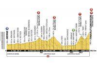 Le profil de la 17ème étape du Tour de France 2016