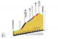 Le profil de la 18ème étape du Tour de France 2016