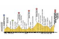 Le profil de la 19ème étape du Tour de France 2016