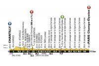 Le profil de la 21ème étape du Tour de France 2016