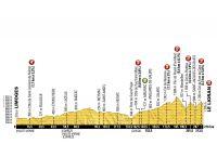 Le profil de la 5ème étape du Tour de France 2016