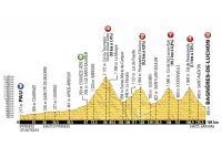 Le profil de la 8ème étape du Tour de France 2016