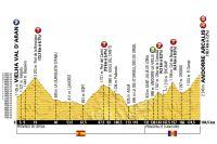Le profil de la 9ème étape du Tour de France 2016