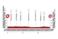Le profil de la 1ère étape de la Vuelta