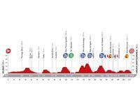 Le profil de la 13ème étape de la Vuelta